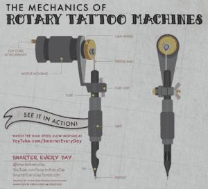 Rotary Tattoo Machine Mechanics and Diagram