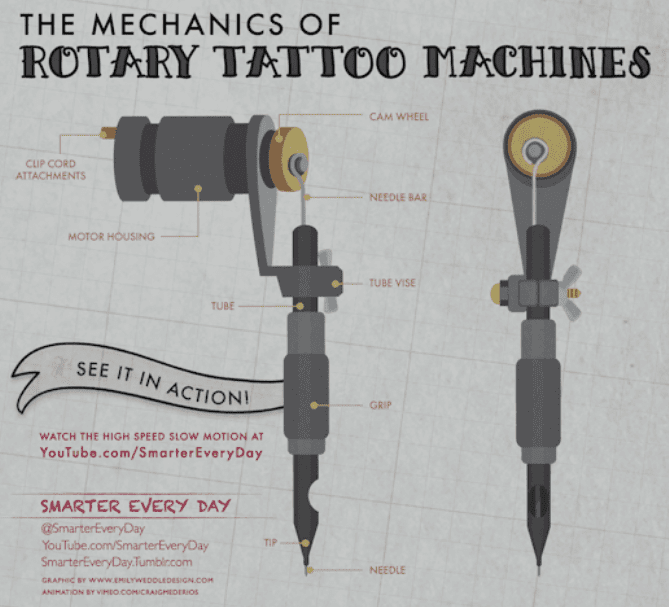 Rotary Tattoo Machine Mechanics and Diagram