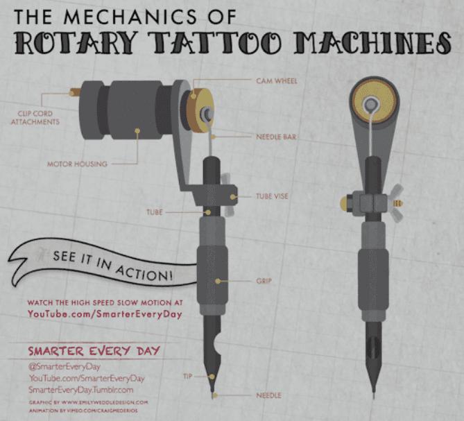 Rotary Tattoo Machine Reviews and Guide | Tattoo Machine AdvisorTattoo Machine Advisor